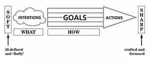 Motivation Diagram