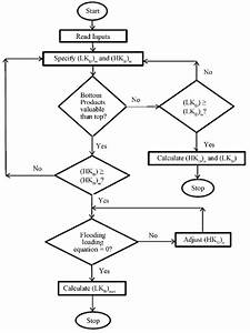 Flow Chart Optimization Algorithm Of Crude Oil Distillation Column For