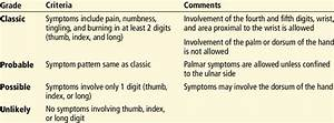 Katz Hand Diagram Classification Of Carpal Tunnel Syndrome