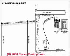 similiar electrical box wiring diagram keywords electric meter box wiring diagram image wiring diagram engine
