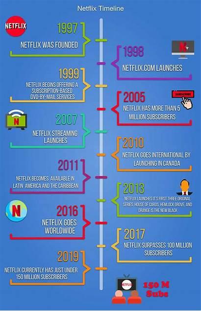 Netflix Facts Timeline Statistics Fascinating Broadbandsearch
