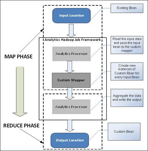 exercise  developing   analytics job