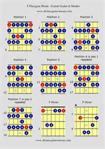 Flamenco Guitar Scales Chart