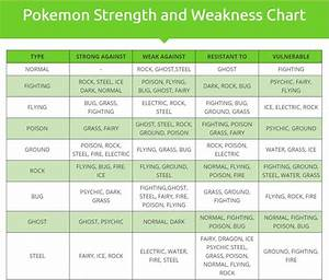 How To Find The Strength And Weakness Of Pokemon Aitokaiku