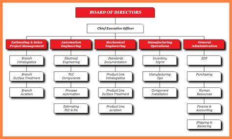 organizational chart manufacturing company company