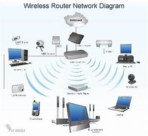 Is It Possible To Get A Block Diagram Of A Wifi Router For Better Understanding