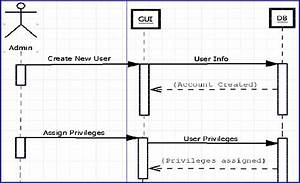 Create User Sequence Diagram