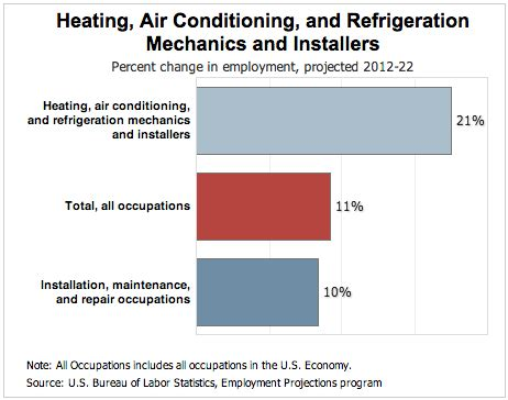 Average Salary For Heating And Air Conditioning by Hvac Careers Outlook Salary Requirements