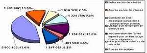 Quand Sont Retirés Les Points Du Permis : volution de la perte de points en 2013 ~ Medecine-chirurgie-esthetiques.com Avis de Voitures