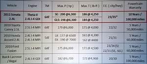 2011 Hyundai Sonata  Looking Sharp - Page 3 - Kcsr