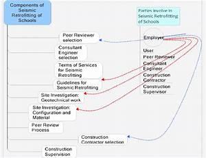 Overview Of Retrofit Process