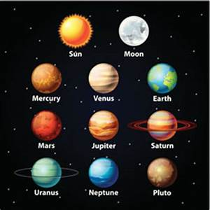 How Many Moons Does Each Planet Have?