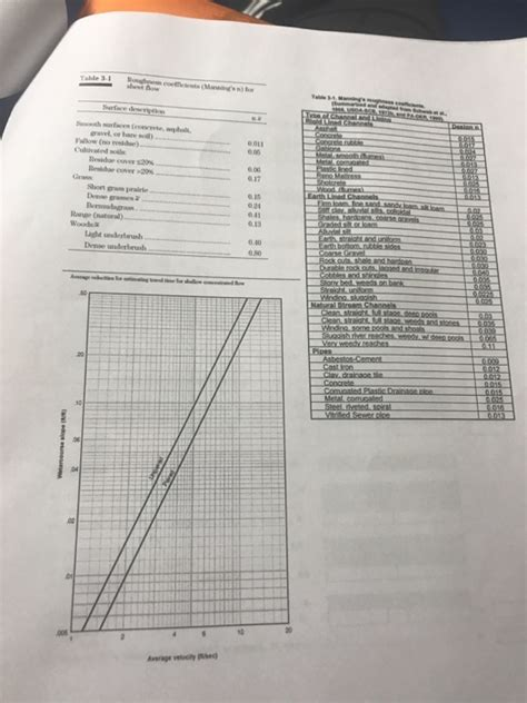 Solved Complete The Worksheet 3 For Problem 4 Tr 55 Works Cheggcom