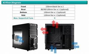 Въпрос за вентилатори в кутия, колко, какъв модел и марка ...