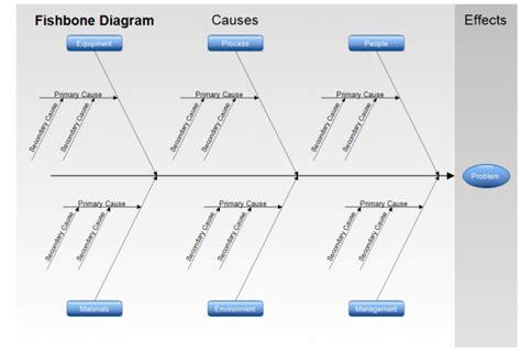 cause and effect diagram template ishikawa diagram printable diagram