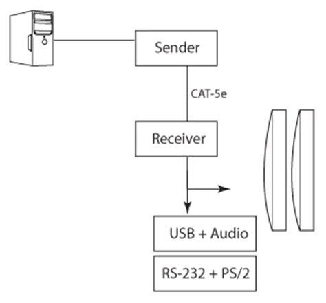 ext cat5 7500 gefen cat5 7500 usb dual kvm extender