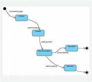 State Machine Diagram - Uml Diagrams