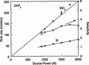 Silicon And Oxide Etch Rates And Selectivity Vs The
