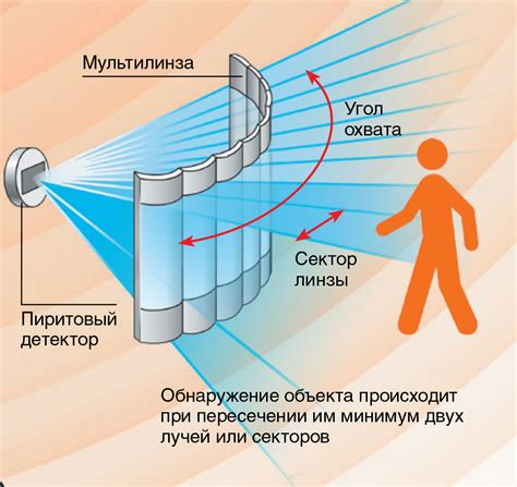 Обзор датчиков движения . принцип работы микроволнового датчика