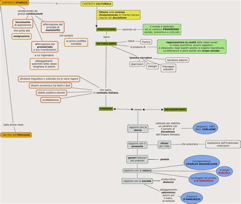 illuminismo periodo storico dialogo in rete mappa concettuale contesto storico e
