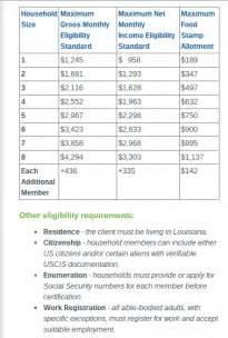 Louisiana Food-Stamp Income Chart