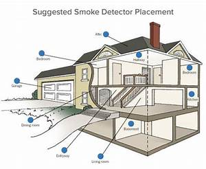 Home Security  Smoke And Carbon Monoxide Detectors Are Here