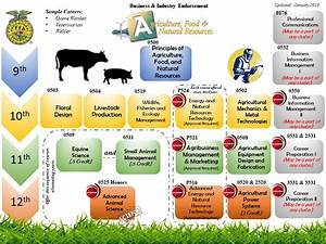 Agriculture  Food   U0026 Natural Resources