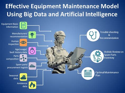 equipment maintenance model  big data  artificial intelligence