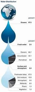 World Water Supply in Jeopardy