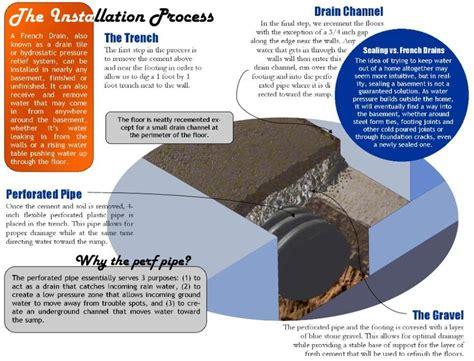 drain acm basement waterproofing island