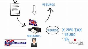 The UK Agency Agreement - YouTube