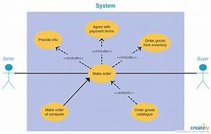 Use Case Diagram Tutorial   Guide With Examples