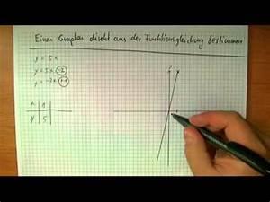 Parabel Berechnen Online : quadratische funktionen parabeln zeichnen ohne wert ~ Themetempest.com Abrechnung