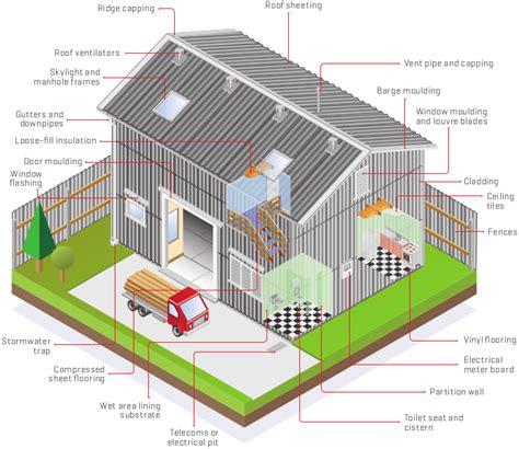 removing asbestos branz build