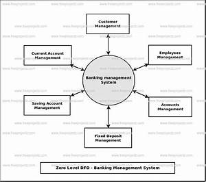 Banking Management System Dataflow Diagram  Dfd  Freeprojectz
