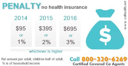 However, with the elimination of the federal health insurance penalty, they will begin charging. The 2017 Covered California Tax Penalty for Not Having ...