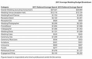 brace yourself this is what it really costs to get With typical wedding budget breakdown