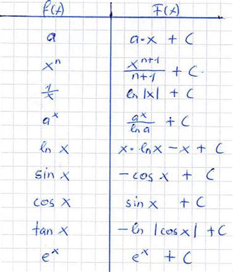 integration tabelle formelsammlung