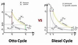 Diesel Combustion Engine Diagram