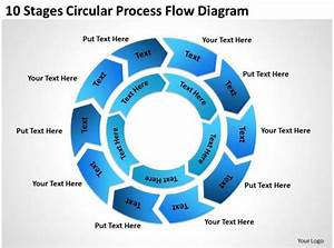 Business Process Flow Chart Example 10 Stages Circular