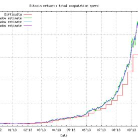 Bitcoin average mining difficulty per day chart. Bitcoin Mining Difficulty Chart - Earn Bitcoin Free Coin