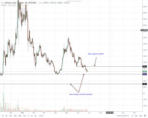 Get complete bitcoin cash price chart details here and start trading with our price guide. Bitcoin Cash (BCH) Technical Analysis (June 28, 2018)