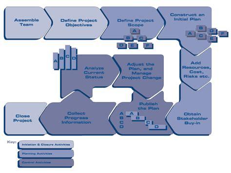 basic project management process simple project