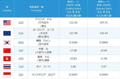 tasso ufficiale  sconto banca ditaliadv ajima