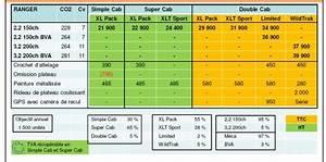 Consommation Ford Ranger : essai ford ranger 4x4 double cab 2012 challenges ~ Melissatoandfro.com Idées de Décoration