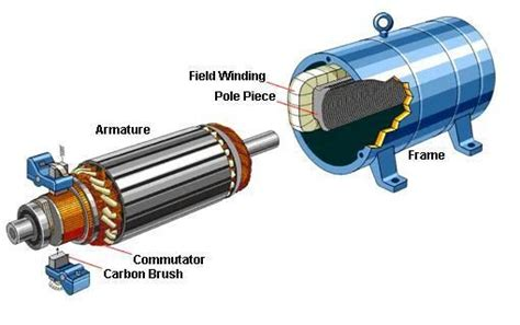 Brushed Ac Motor by Brush Dc Motors Knowledge Brushes And Motors