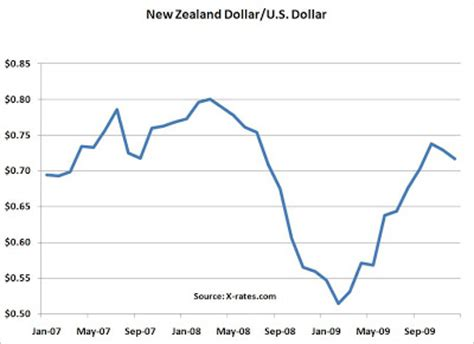 new zealand exchange rate milkprice update on the numbers