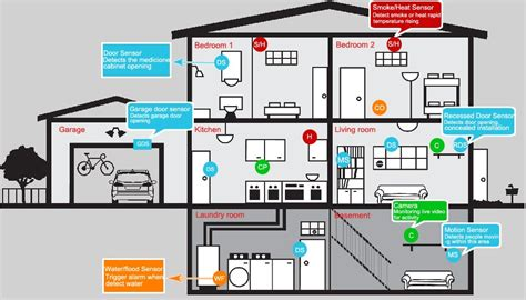 Home Security Monitoring Fire Alarm Systems