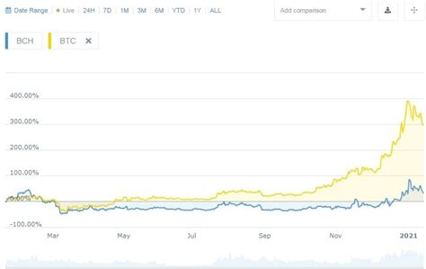 A much better indicator than your poll. Bitcoin Cash Price Prediction for 2025 & 2030: Trying to Stay Afloat in the Rising Tide ...