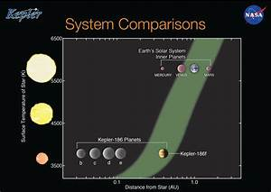 Habitable Planet Reality Check: Kepler 186f Revisited ...
